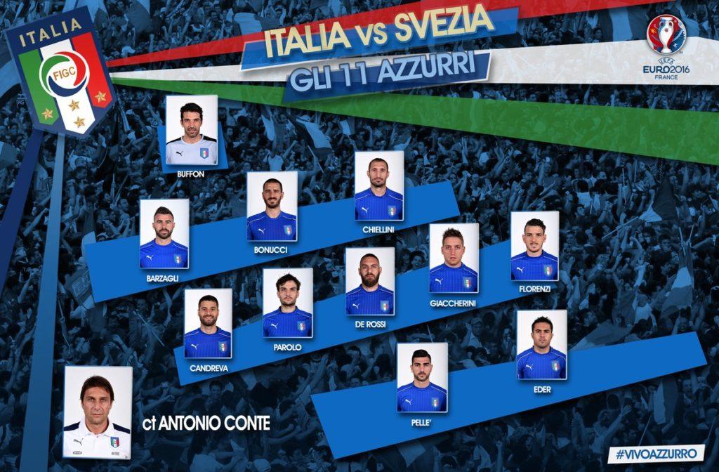今回もイタリアのフォーメーションは3-5-2